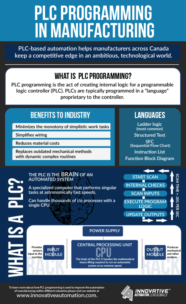 PLC Programming in Manufacturing